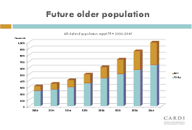 Future Older Population